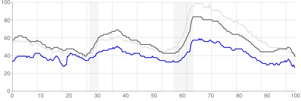 Amarillo, Texas monthly unemployment rate chart